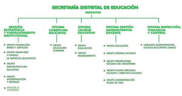 Estructura organizacional Secretaría de Educación
